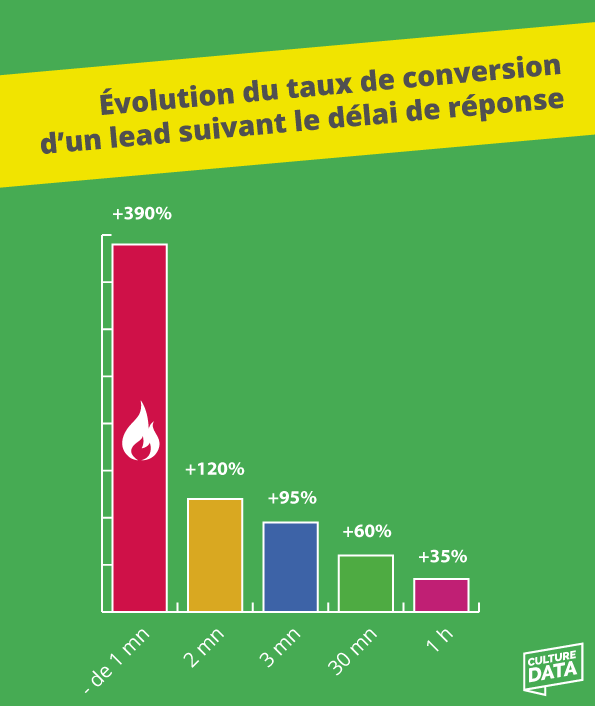 Taux-conversion-lead-reponse