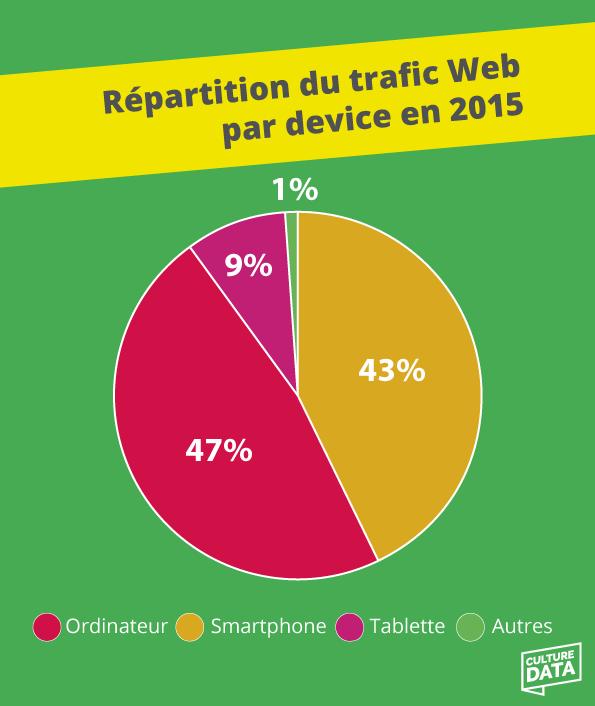 Repartition-du-trafic-web-par-device-en-2015