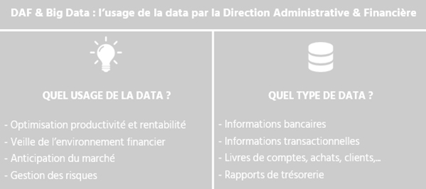 usage de la data par la DAF