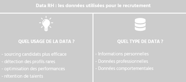 mes données utilisées pour le recrutement