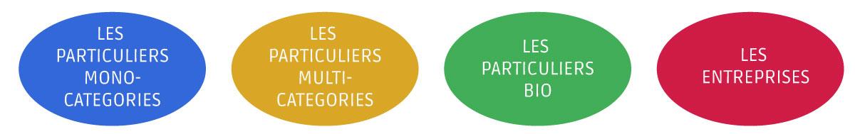 macro segments