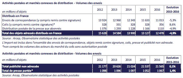 volume routage courrier et colis 2012-2016