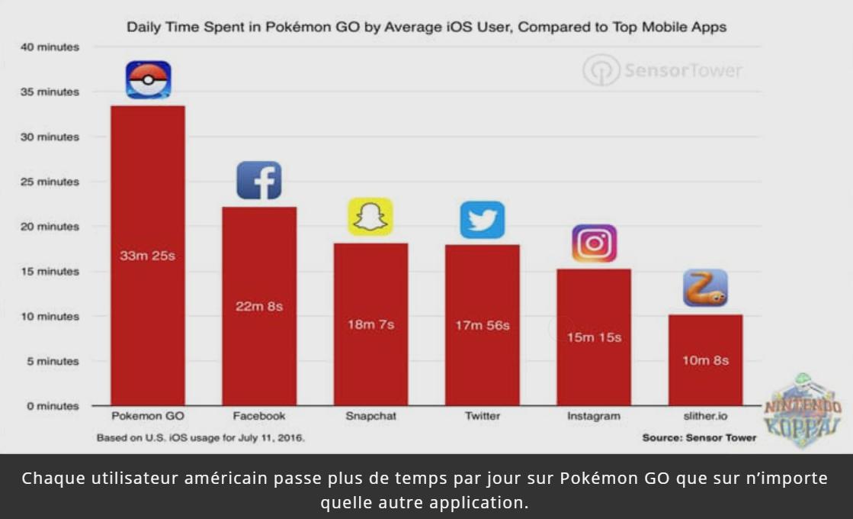 pokemon go temps passe sur l'appli
