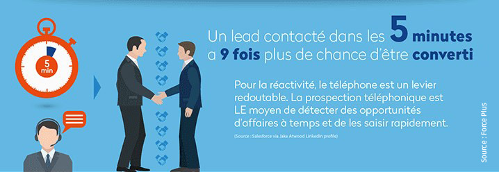 vente par telephone delai de conversion
