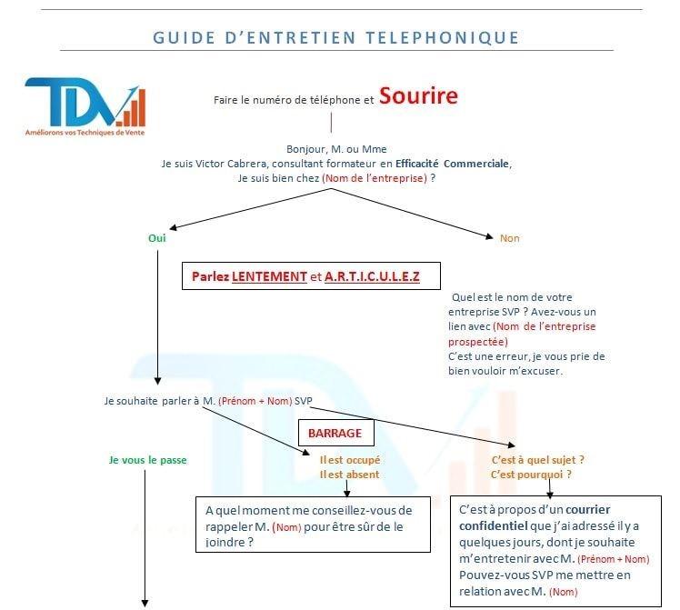 script telephonique